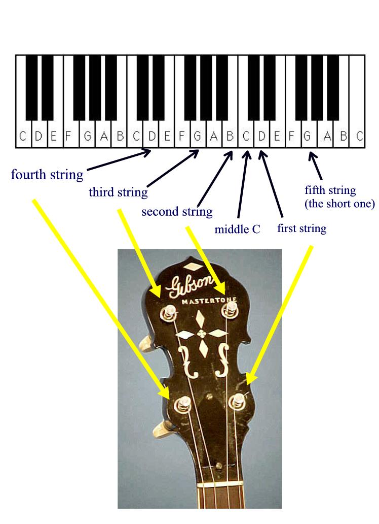 how to tune to open b
